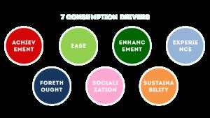Consumption drivers