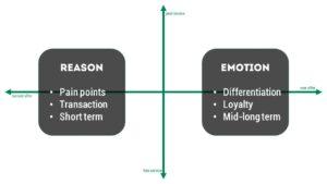 Reason et emotion