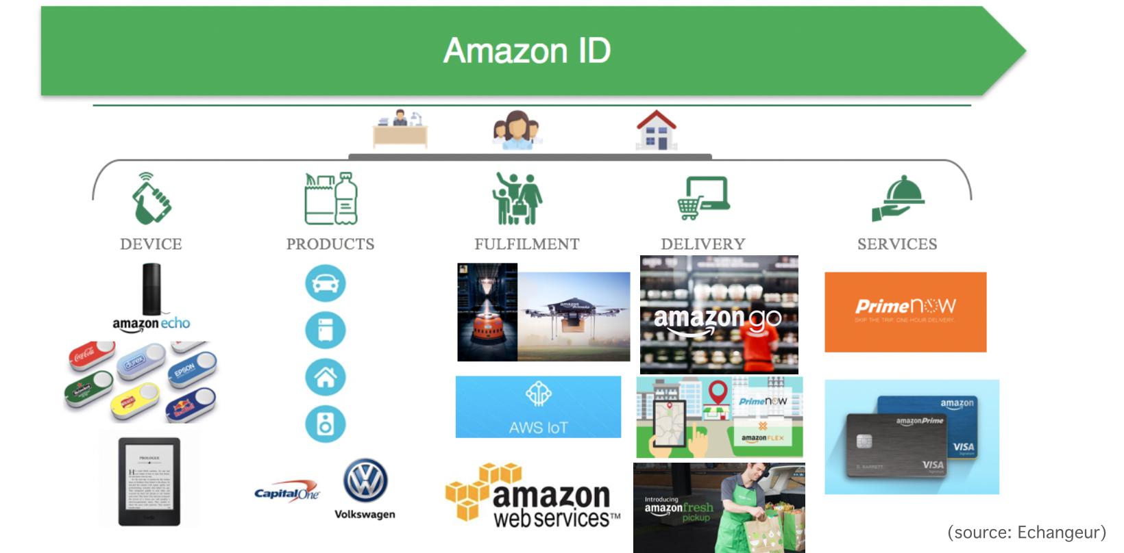 Amazon ID