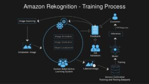 AmazonRekognition
