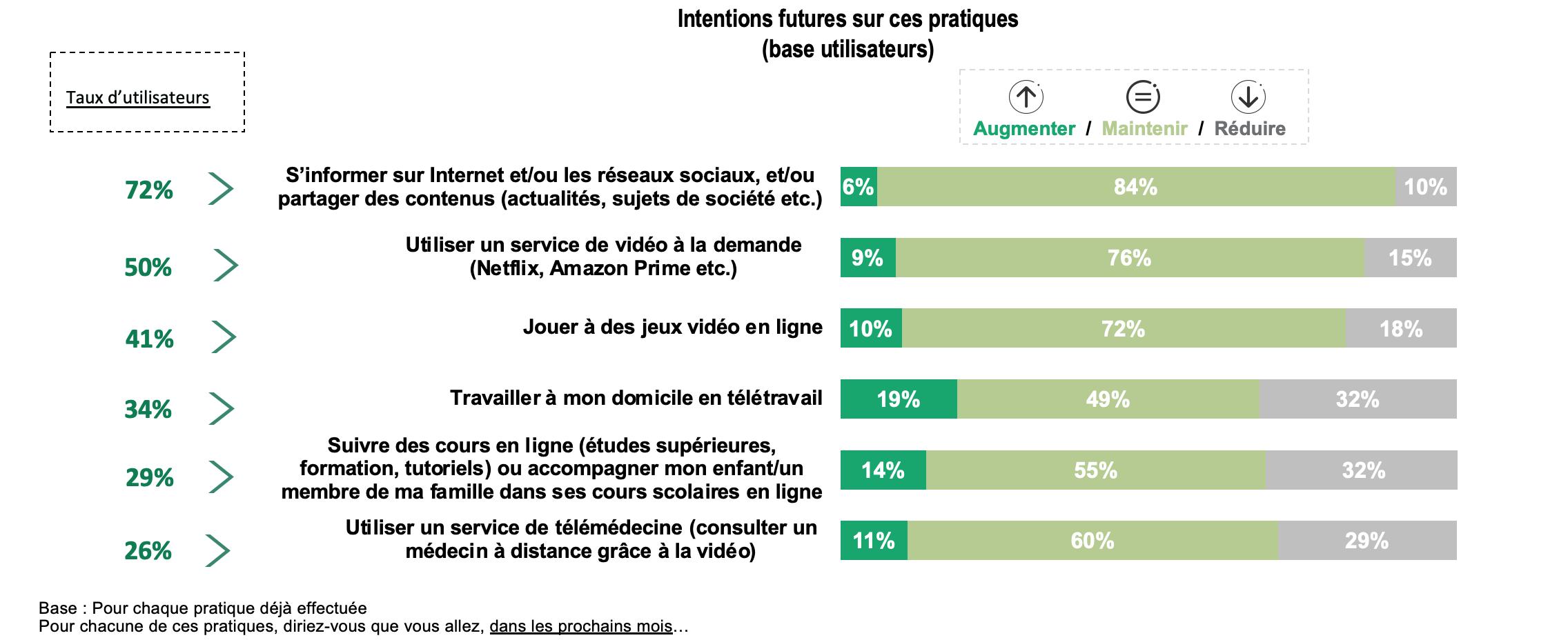 La multiplication des usages digitaux va s'ancrer dans le quotidien des Français de manière durable