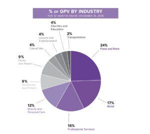 GPV industry