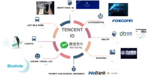 Tencent ecosystem