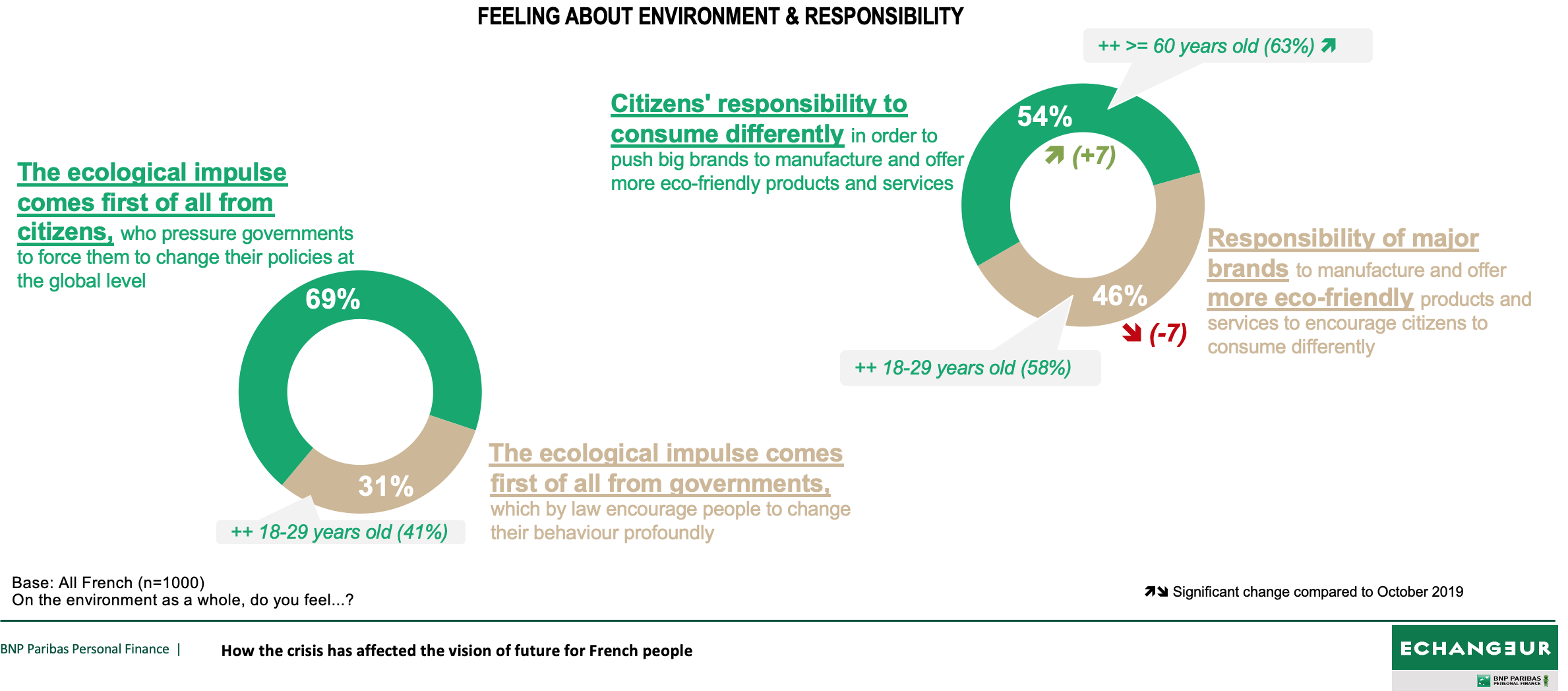 Feeling about environment & responsibility
