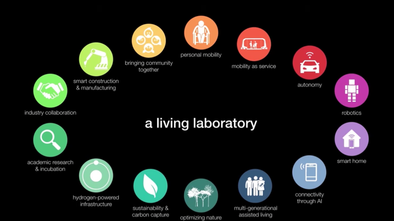 a living laboratory at toyota